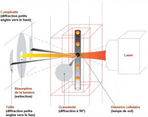 lasercyte-techonology